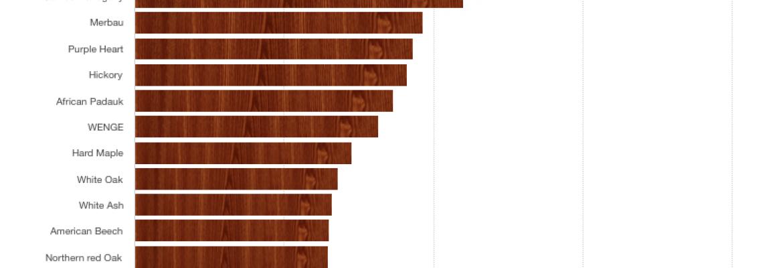 madera-segun-dureza